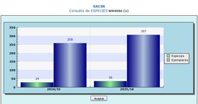 Hegazti negutarren jarraipena, 2015-2016 #SACIN