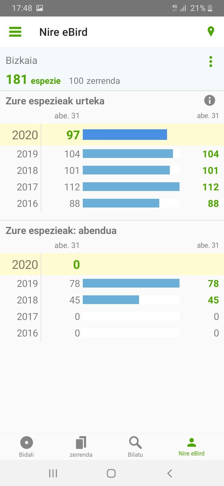 2020 ikusitako hegaztiak, eBird 06